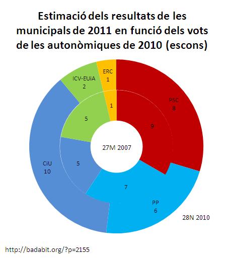 Estimació dels resultats de les municipals de 2011 en funció dels vots de les autonòmiques de 2010 (escons)